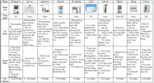 Bảng giá 10 thương hiệu máy lọc nước bán chạy nhất