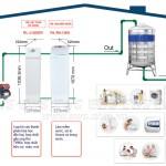 Bản giá Top 10 thương hiệu máy lọc nước gia đình bán chạy nhất