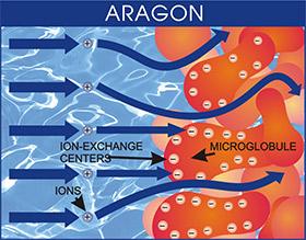 aragon-tech-sc2