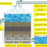 Tại sao công nghệ lọc nước không ngừng phát triển