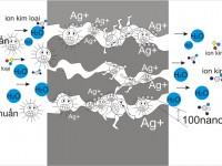So sánh nguyên lý làm việc máy lọc nước nano và ro