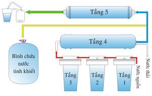Cơ chế hoạt động của máy lọc nước RO