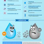 Nano hay R/O, công nghệ lọc nước nào đáng mua nhất?