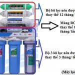 Bao lâu cần thay lõi lọc nước?