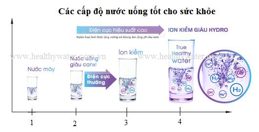 Nước ion kiềm giàu hydro tốt cho sức khỏe
