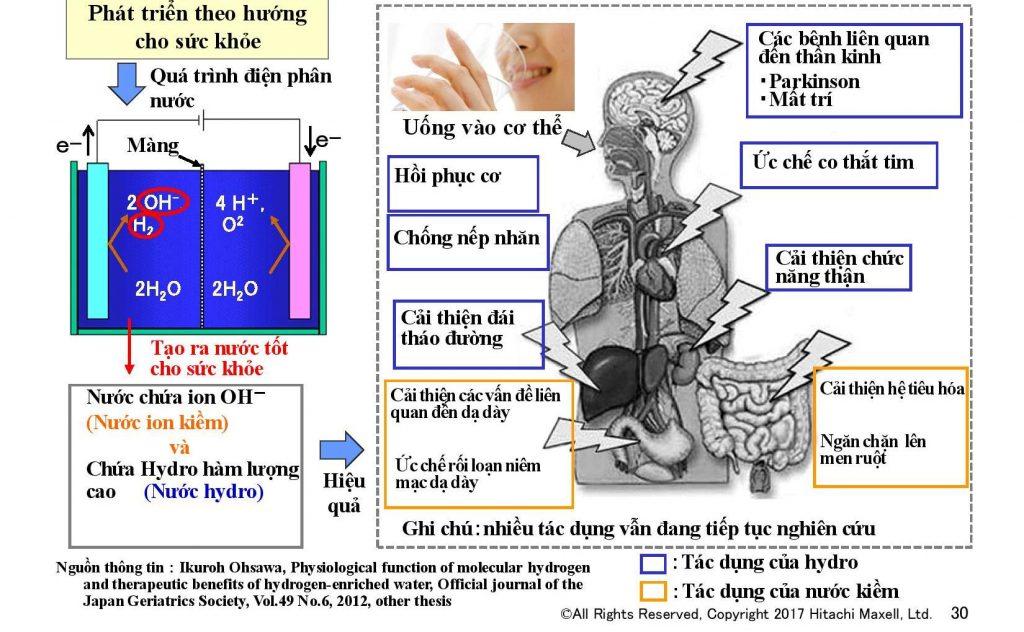 Lợi ích của nước ion kiềm đối với cơ thể