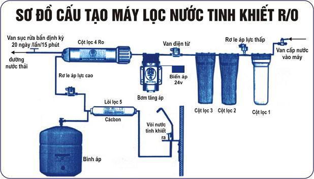 Sơ đồ máy lọc nước RO mới nhất