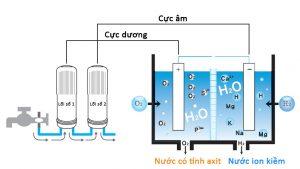 Sơ đồ công nghệ sản xuất nước ion kiềm
