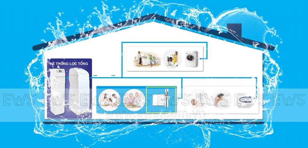 Hệ thống lọc tổng nước sinh hoạt EWS xử lý toàn diện các vấn đề về nguồn nước