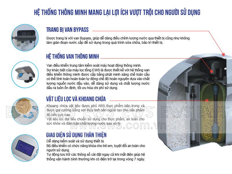 Hệ thống lọc tổng nước sinh hoạt EWS mang lại giải pháp cho nguồn nước sinh hoạt