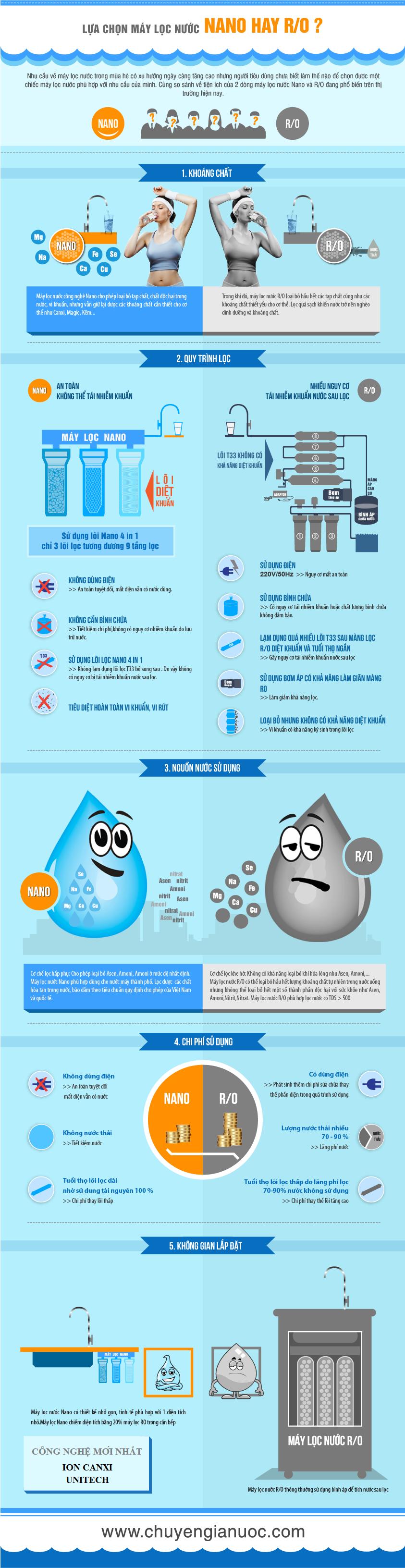 Máy lọc nước loại nào tốt: Máy lọc nước nano hay RO?