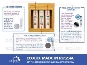 Tính năng lõi lọc máy Geyser Ecolux