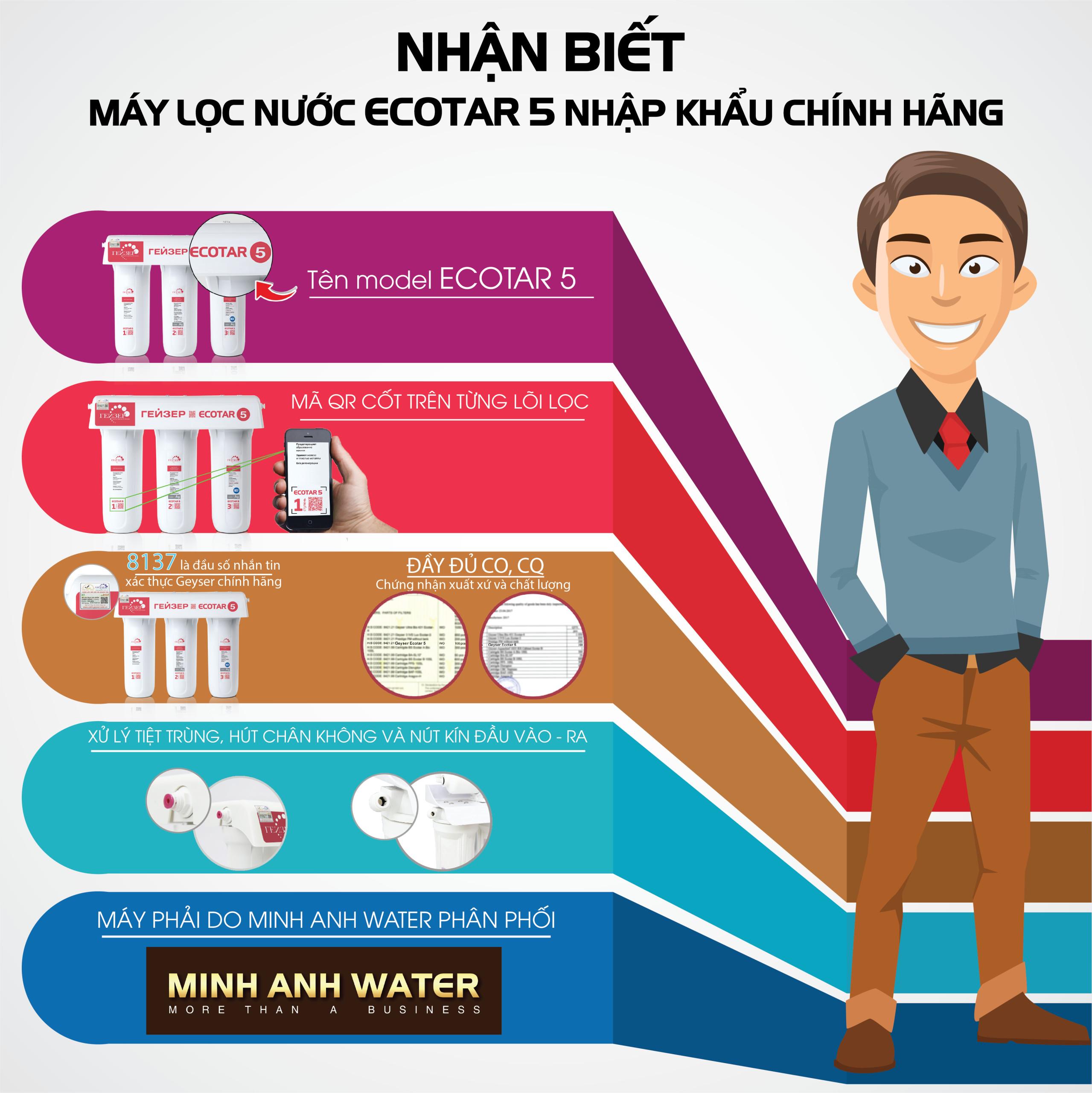 Nhận biết máy lọc nước Geyser Ecotar 5