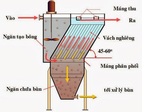Xử lý nước nhiễm kim loại