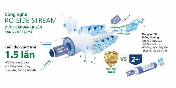 Công nghệ RO Side Stream