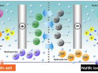 Tìm hiểu về cơ chế hoạt động của bộ điện phân nước