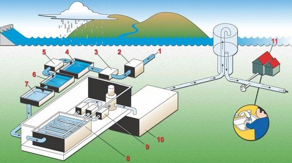 Quy trình xử lý nước máy