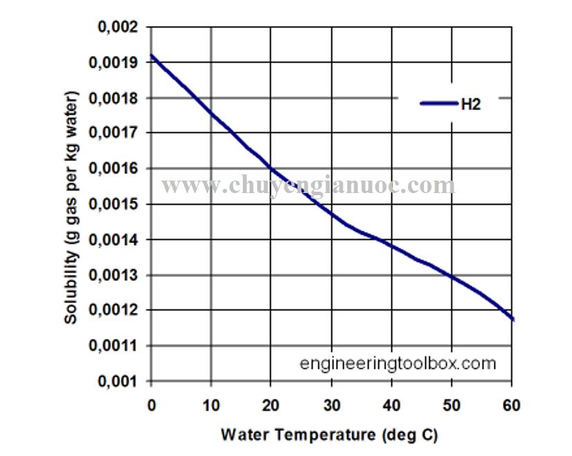 Biểu đồ bão hòa(mức hydrogen tối đa) của hydrogen trong nước