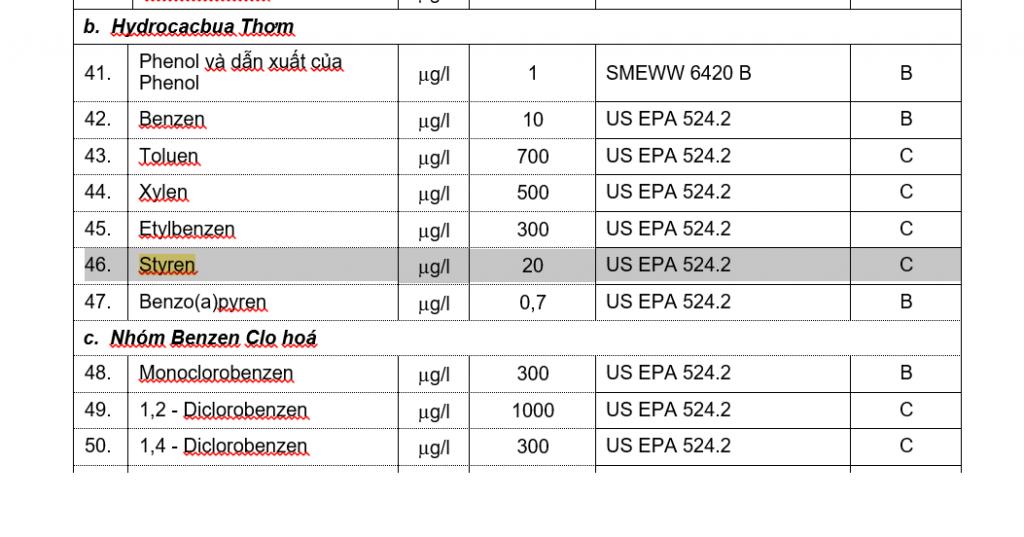 Tiêu chuẩn Styrene trong nước theo QCVN 01:2009 BYT